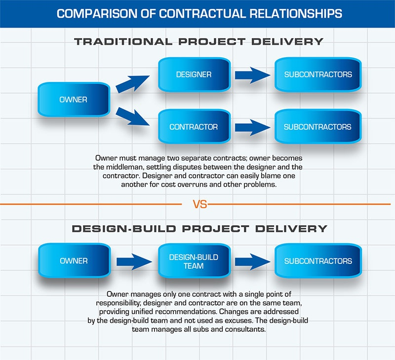 Construction Contractual Relationships