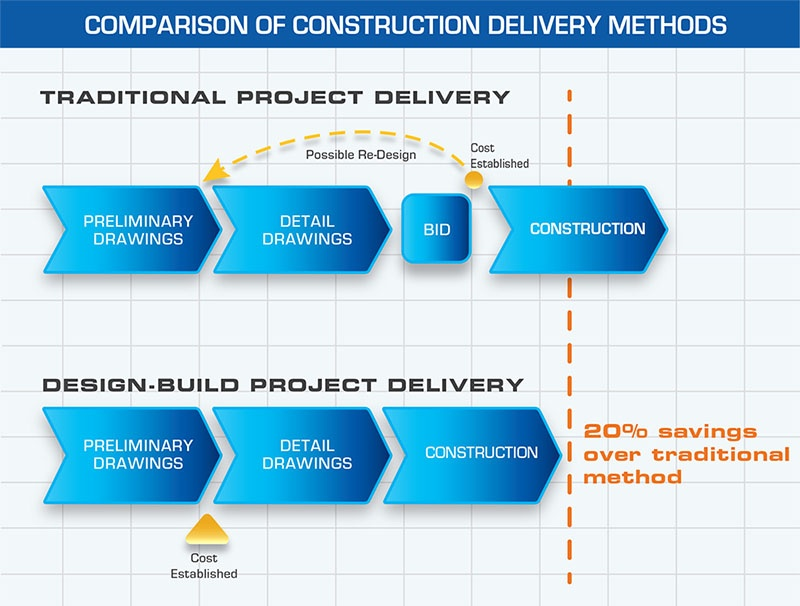Comparison of Construction Delivery Methods | Traditional vs. Design-Build
