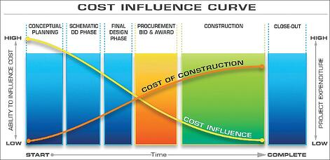 Cost Influence Curve | Brindley Construction
