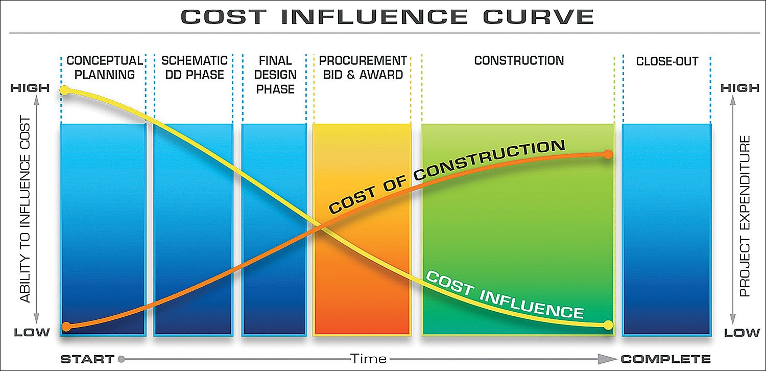 Cost Influence Curve | Brindley Construction | Pulaski, Tennessee